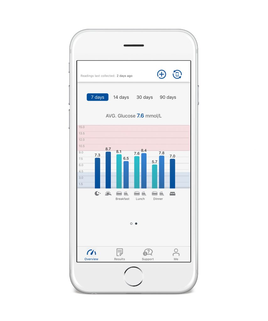 Rightest Care App for Blood Glucose Monitoring
