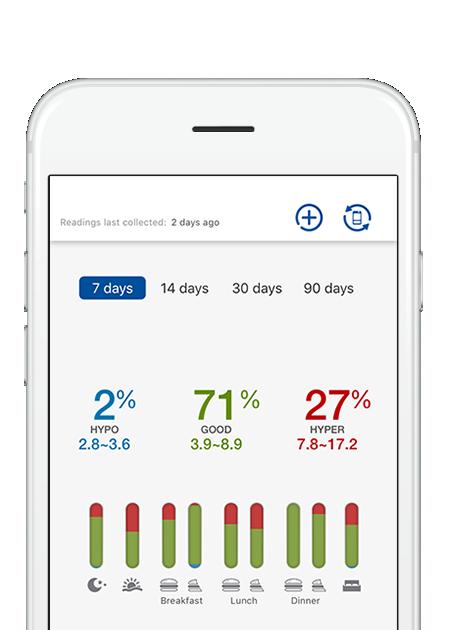 Rightest care app glucose range screen