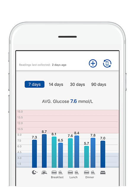 Rightest care app targets and fluctuation